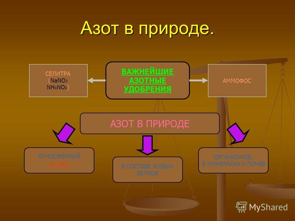 Азот в природе. АЗОТ В ПРИРОДЕ АТМОСФЕРНЫЙ N 2 ; NO 2 В СОСТАВЕ ЖИВЫХ БЕЛКОВ ОРГАНИЗМОВ, В МИНЕРАЛАХ И ПОЧВЕ ВАЖНЕЙШИЕ АЗОТНЫЕ УДОБРЕНИЯ АММОФОС СЕЛИТРА (NaNO 3 NH 4 NO 3 )