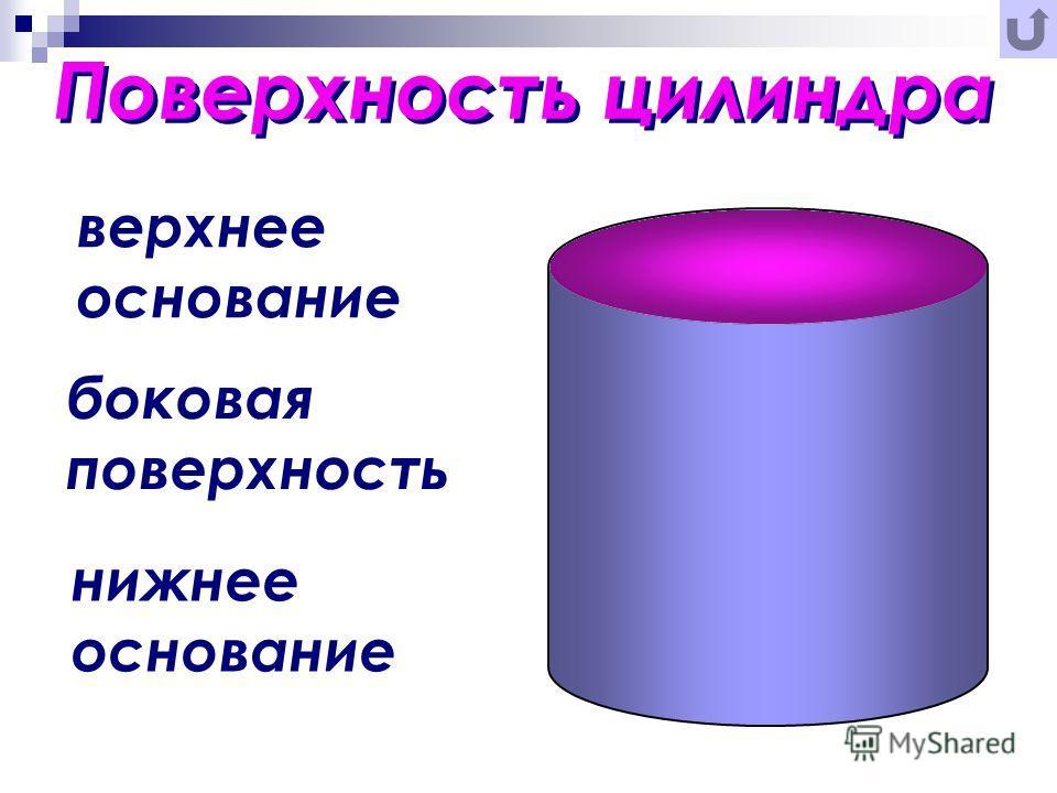 Поверхность цилиндра верхнее основание боковая поверхность нижнее основание