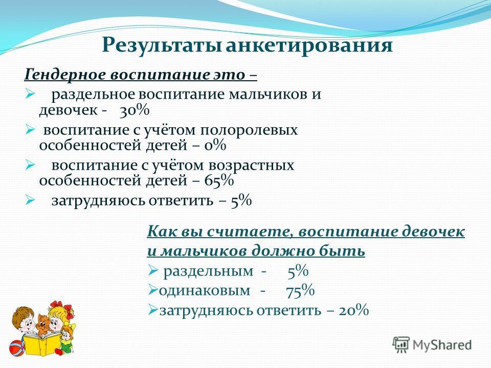 Результаты анкетирования Гендерное воспитание это – раздельное воспитание мальчиков и девочек - 30% воспитание с учётом полоролевых особенностей детей – 0% воспитание с учётом возрастных особенностей детей – 65% затрудняюсь ответить – 5% Как вы счита