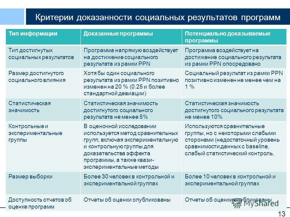 13 Критерии доказанности социальных результатов программ Тип информацииДоказанные программыПотенциально доказываемые программы Тип достигнутых социальных результатов Программа напрямую воздействует на достижение социального результата из рамки PPN Пр