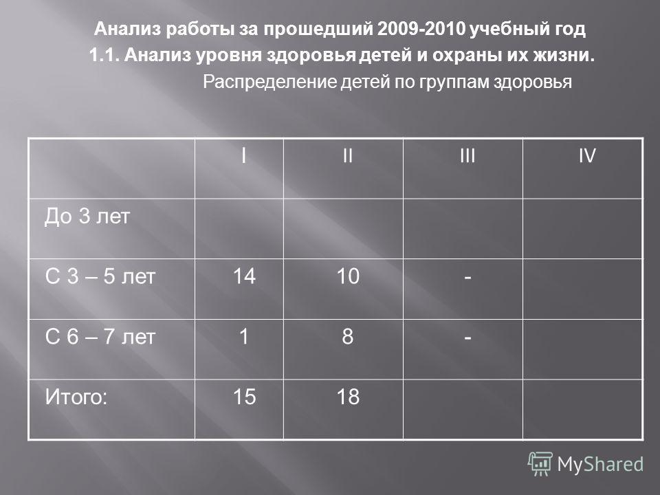Анализ работы за прошедший 2009-2010 учебный год 1.1. Анализ уровня здоровья детей и охраны их жизни. Распределение детей по группам здоровья I IIIIIIV До 3 лет С 3 – 5 лет1410- С 6 – 7 лет18- Итого:1518