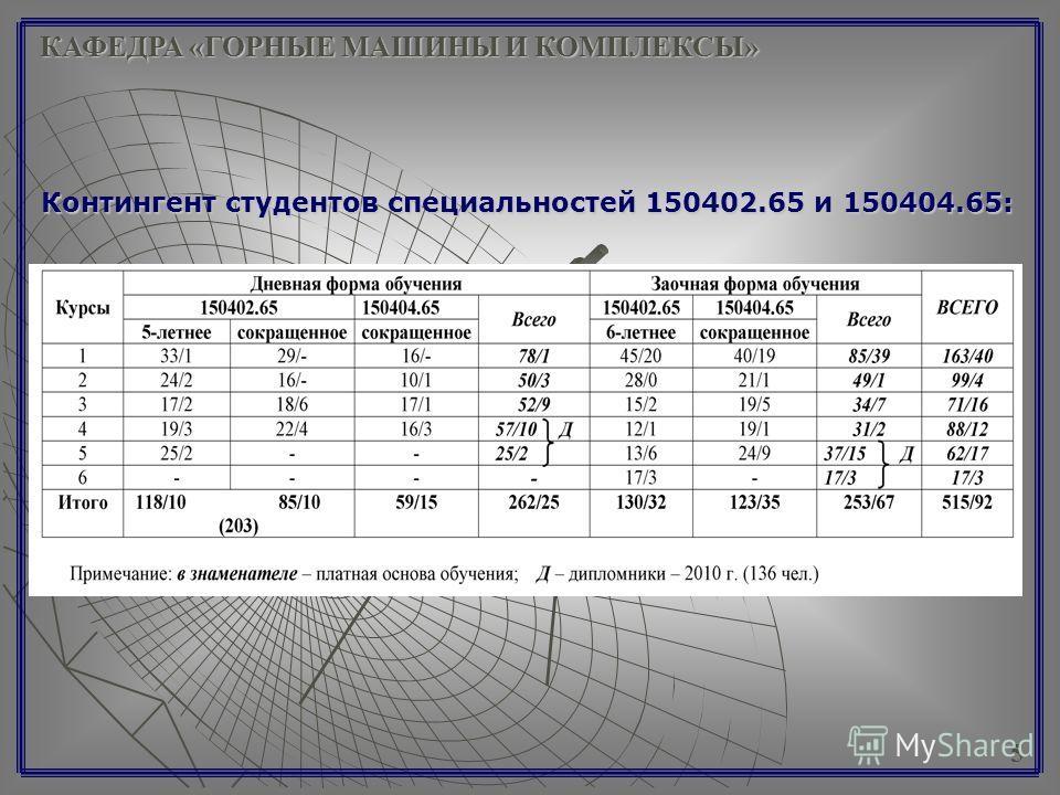 5 Контингент студентов специальностей 150402.65 и 150404.65: