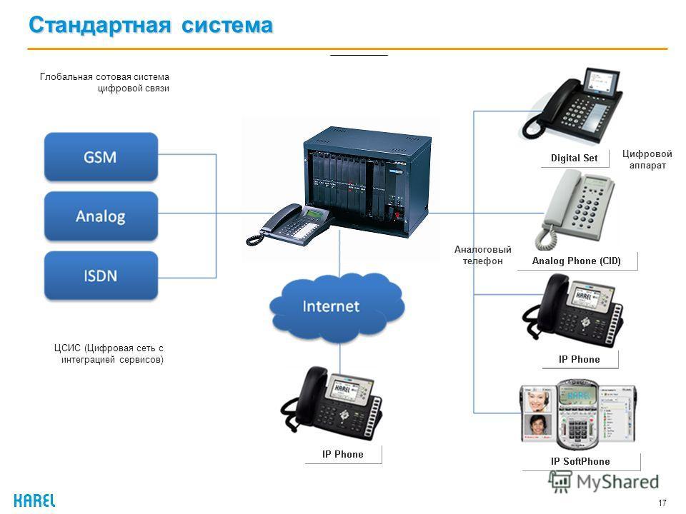 Стандартная система 17 Глобальная сотовая система цифровой связи ЦСИС (Цифровая сеть с интеграцией сервисов) Цифровой аппарат Аналоговый телефон