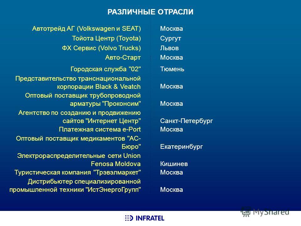 РАЗЛИЧНЫЕ ОТРАСЛИ Автотрейд АГ (Volkswagen и SEAT) Москва Тойота Центр (Toyota) Сургут ФХ Сервис (Volvo Trucks) Львов Авто-Старт Москва Городская служба