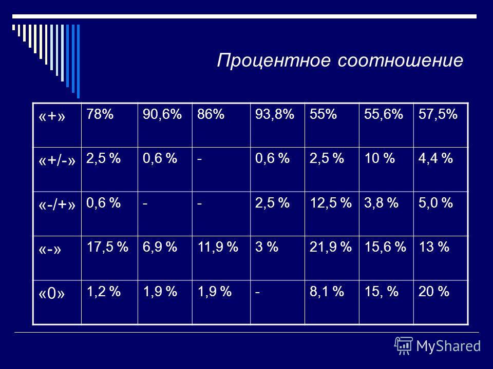 Презентация на тему Анализ городской контрольной работы по  3 Процентное соотношение 78%90 6%86%93 8%55%55 6%57 5% 2 5 %0 6 % 2 5 %10 %4 4 % 0 6 % 2 5 %12 5 %3 8 %5 0 % 17 5 %6 9 %11 9 %3 %21 9