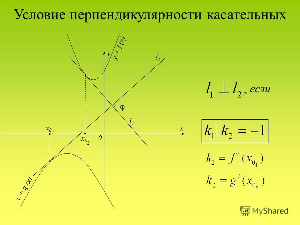 Условие перпендикулярности касательных y x 0 y = f (x) y = g (x) φ x02x02 x01x01 l1l1 l2l2 если