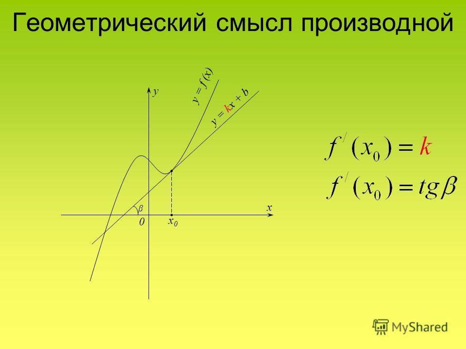 Геометрический смысл производной y = f (x) y = kx + b y x 0 x0x0 β