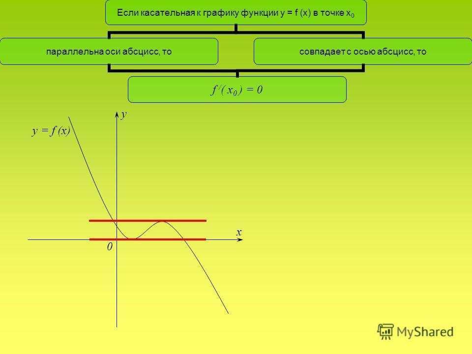 y x 0 y = f (x)