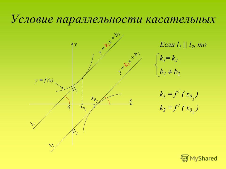 Условие параллельности касательных y x 0 y = k 1 x + b 1 y = k 2 x + b 2 l1l1 l2l2 x01x01 x02x02 b1b1 b2b2 Если l 1 || l 2, то k 1 = k 2 b 1 b 2 k 1 = f / ( x 0 1 ) k 2 = f / ( x 0 2 ) y = f (x)
