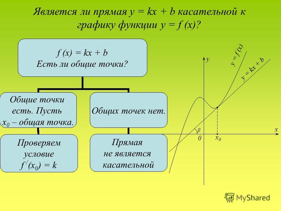 Является ли прямая y = kx + b касательной к графику функции y = f (x)? f (x) = kx + b Есть ли общие точки? Общие точки есть. Пусть x0 – общая точка. Проверяем условие f / (x0) = k Общих точек нет. Прямая не является касательной y = f (x) y = kx + b y