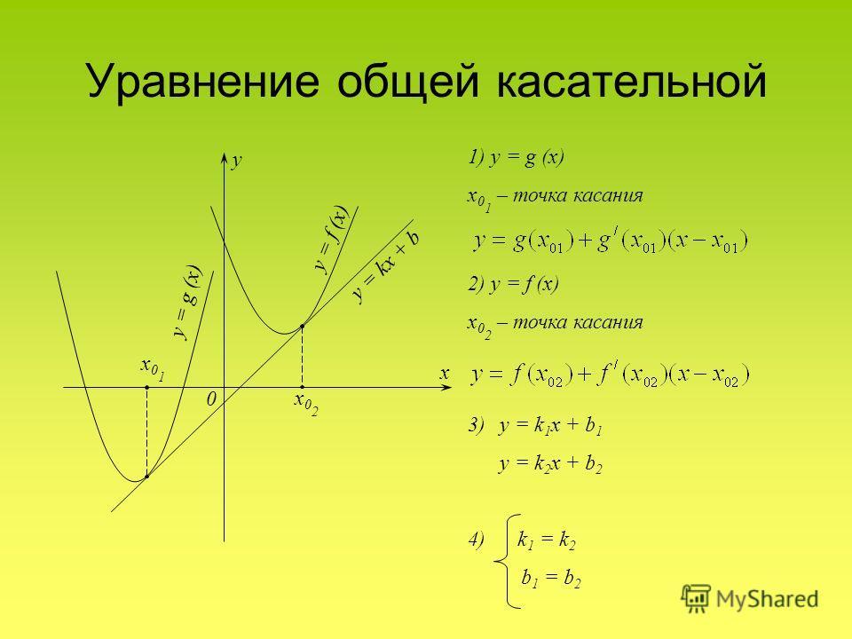 Уравнение общей касательной y x 0 y = f (x) y = g (x) x02x02 x01x01 y = kx + b 1) y = g (x) x 0 1 – точка касания 2) y = f (x) x 0 2 – точка касания 3)y = k 1 x + b 1 y = k 2 x + b 2 4) k 1 = k 2 b 1 = b 2
