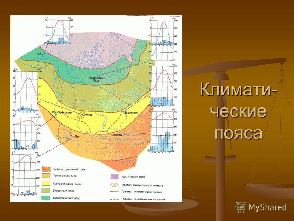 Климати- ческие пояса