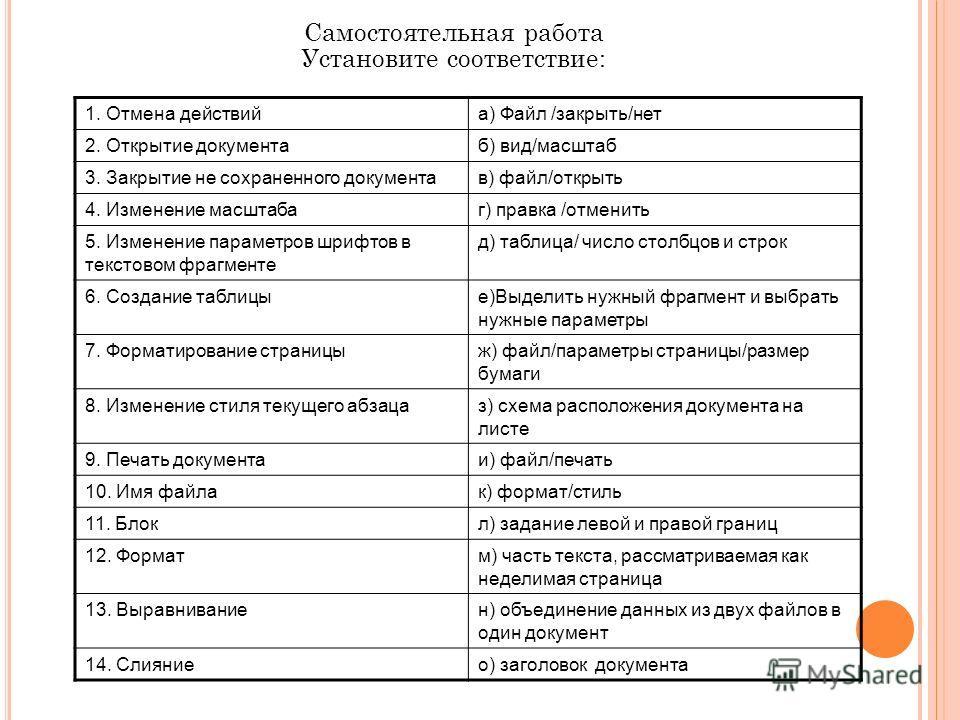Самостоятельная работа Установите соответствие: 1. Отмена действийа) Файл /закрыть/нет 2. Открытие документаб) вид/масштаб 3. Закрытие не сохраненного документав) файл/открыть 4. Изменение масштабаг) правка /отменить 5. Изменение параметров шрифтов в