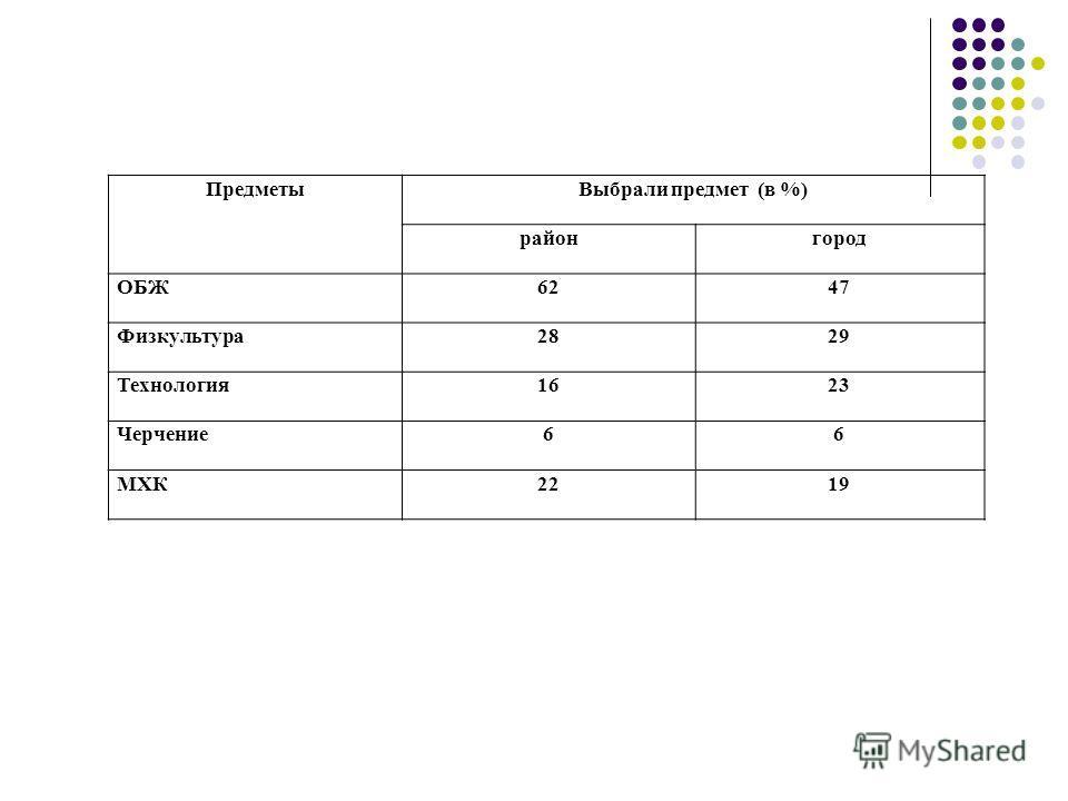 ПредметыВыбрали предмет (в %) районгород ОБЖ6247 Физкультура2829 Технология1623 Черчение66 МХК2219