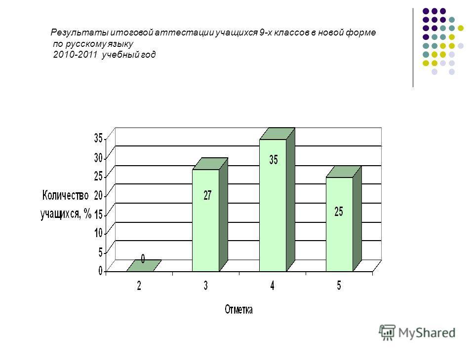 Результаты итоговой аттестации учащихся 9-х классов в новой форме по русскому языку 2010-2011 учебный год