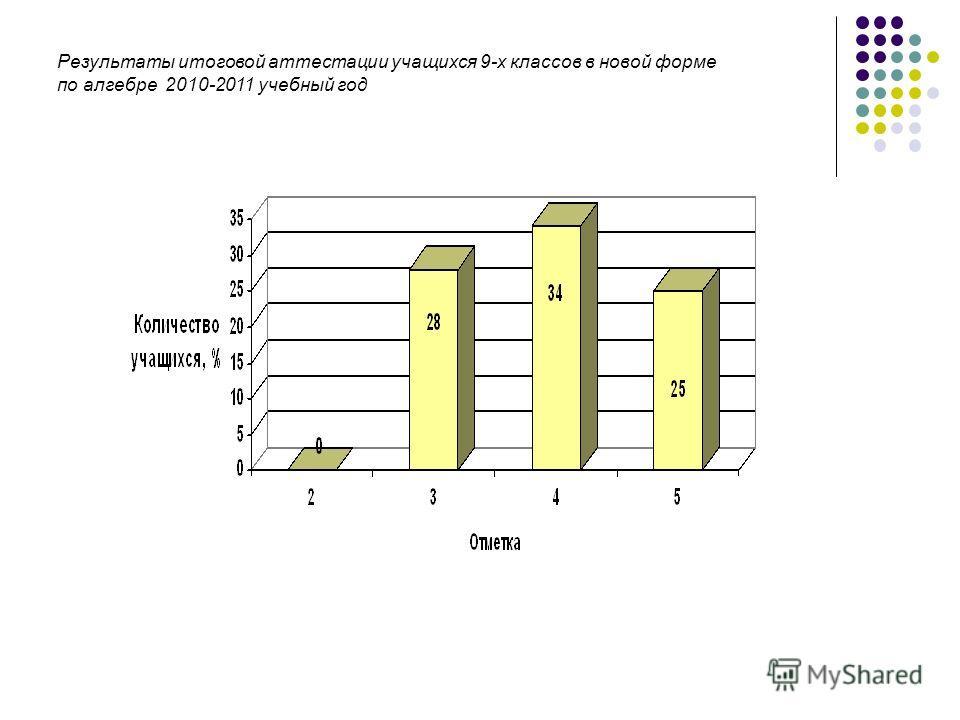 Результаты итоговой аттестации учащихся 9-х классов в новой форме по алгебре 2010-2011 учебный год