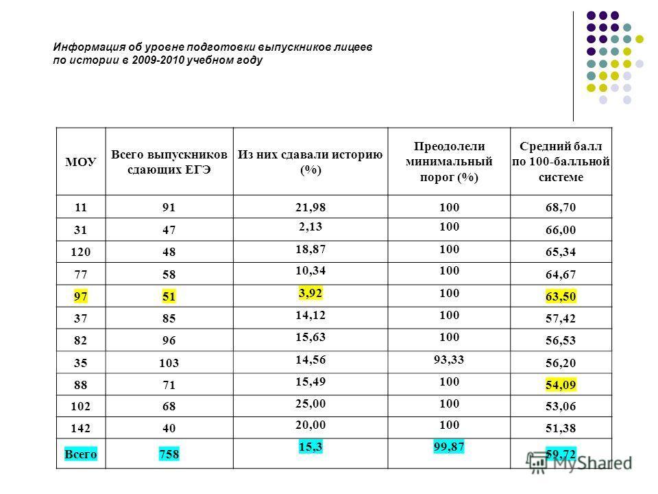 МОУ Всего выпускников сдающих ЕГЭ Из них сдавали историю (%) Преодолели минимальный порог (%) Средний балл по 100-балльной системе 119121,9810068,70 3147 2,13100 66,00 12048 18,87100 65,34 7758 10,34100 64,67 9751 3,92100 63,50 3785 14,12100 57,42 82
