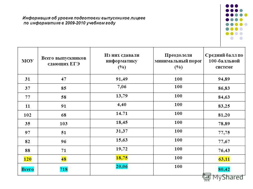 МОУ Всего выпускников сдающих ЕГЭ Из них сдавали информатику (%) Преодолели минимальный порог (%) Средний балл по 100-балльной системе 314791,4910094,89 3785 7,06100 86,83 7758 13,79100 84,63 1191 4,40100 83,25 10268 14.71100 81,20 35103 18,45100 78,