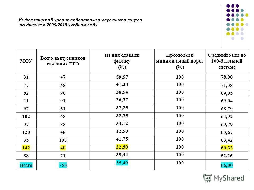 МОУ Всего выпускников сдающих ЕГЭ Из них сдавали физику (%) Преодолели минимальный порог (%) Средний балл по 100-балльной системе 314759,5710078,00 7758 41,38100 71,38 8296 38,54100 69,05 1191 26,37100 69,04 9751 37,25100 68,79 10268 32,35100 64,32 3