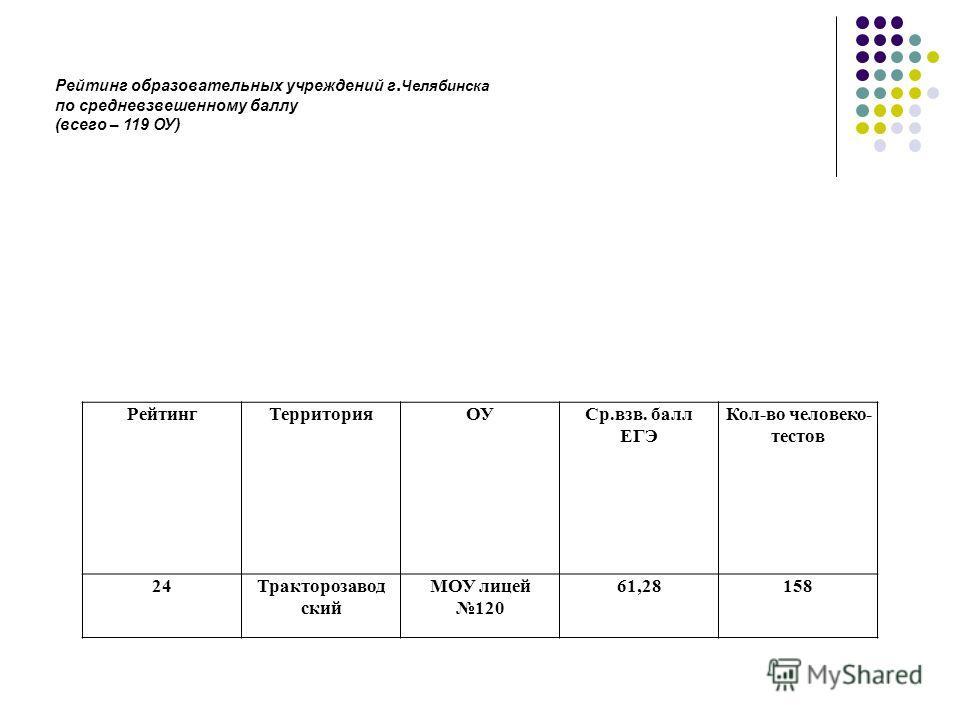 РейтингТерриторияОУСр.взв. балл ЕГЭ Кол-во человеко- тестов 24Тракторозавод ский МОУ лицей 120 61,28158 Рейтинг образовательных учреждений г. Челябинска по средневзвешенному баллу (всего – 119 ОУ)