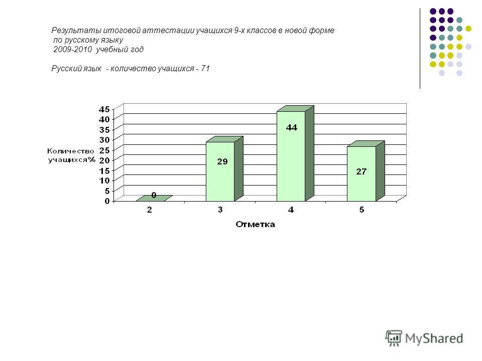 Результаты итоговой аттестации учащихся 9-х классов в новой форме по русскому языку 2009-2010 учебный год Русский язык - количество учащихся - 71