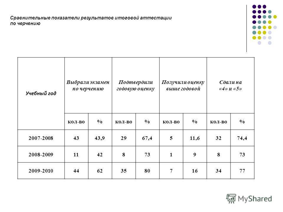 Учебный год Выбрали экзамен по черчению Подтвердили годовую оценку Получили оценку выше годовой Сдали на «4» и «5» кол-во% % % % 2007-20084343,92967,4511,63274,4 2008-20091142873198 2009-2010446235807163477 Сравнительные показатели результатов итогов