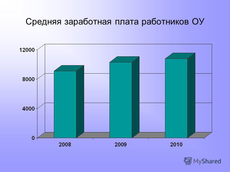 Средняя заработная плата работников ОУ