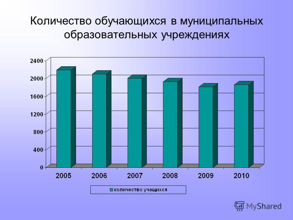 Количество обучающихся в муниципальных образовательных учреждениях