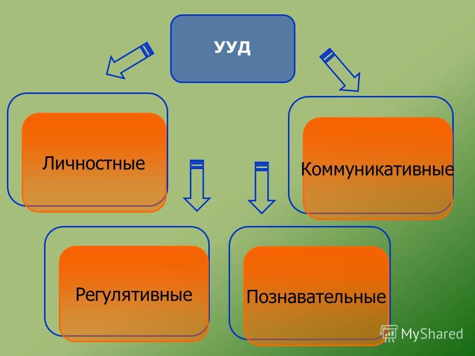 УУД ЛичностныеПознавательные Регулятивные Коммуникативные