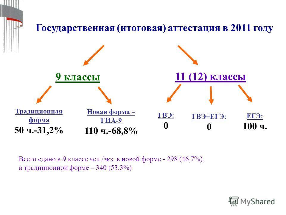 Государственная (итоговая) аттестация в 2011 году 9 классы 11 (12) классы Традиционная форма 50 ч.-31,2% Новая форма – ГИА-9 110 ч.-68,8% ГВЭ: 0 ГВЭ+ЕГЭ: 0 ЕГЭ: 100 ч. Всего сдано в 9 классе чел./экз. в новой форме - 298 (46,7%), в традиционной форме