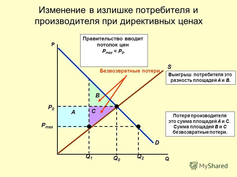 Потеря производителя это сумма площадей A и C. Сумма площадей B и C безвозвратные потери. B A C Выигрыш потребителя это разность площадей A и B. Безвозвратные потери Изменение в излишке потребителя и производителя при директивных ценах Q P S D P0P0 Q