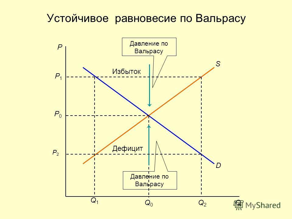 Устойчивое равновесие по Вальрасу P P0P0 Q1Q1 Q2Q2 Q0Q0 Q S D Давление по Вальрасу P2P2 Дефицит P1P1 Избыток