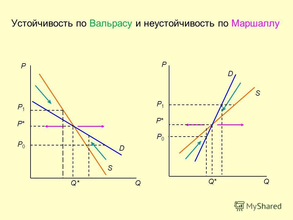 Устойчивость по Вальрасу и неустойчивость по Маршаллу P D S Q P1P1 P*P* P0P0 P1P1 S D Q Q*Q* P P*P* P0P0 Q*