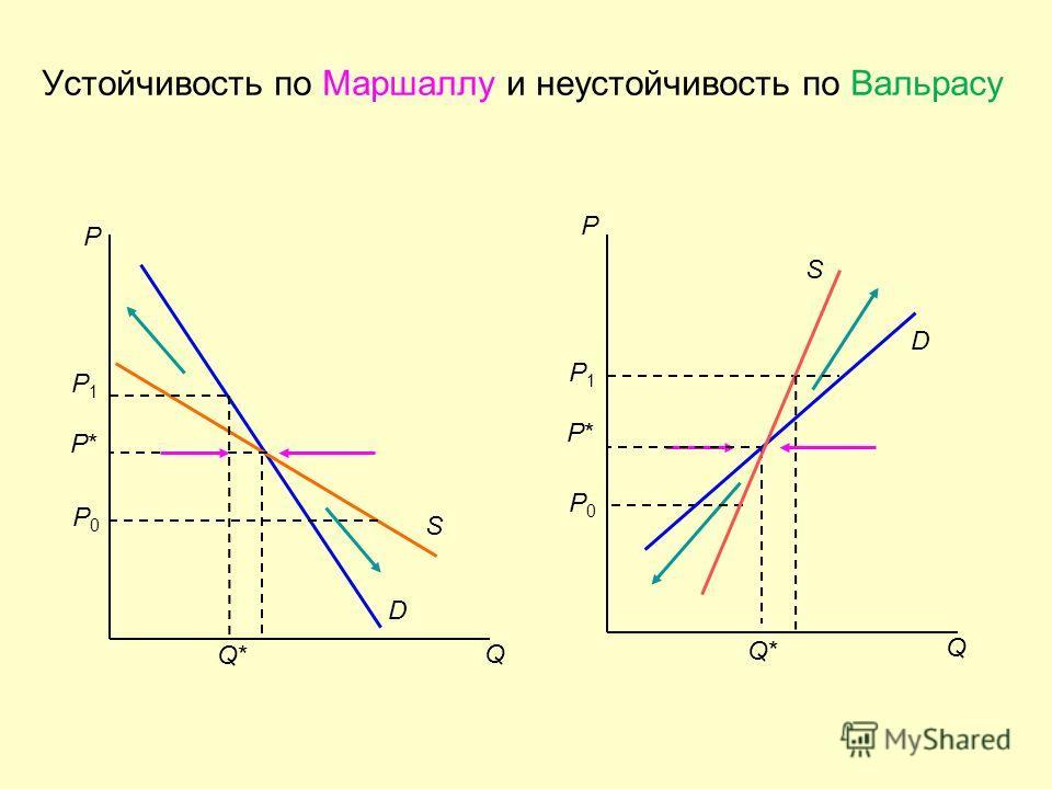Устойчивость по Маршаллу и неустойчивость по Вальрасу P D S Q P1P1 P*P* P0P0 S D Q Q*Q* P P1P1 P*P* P0P0 Q*Q*