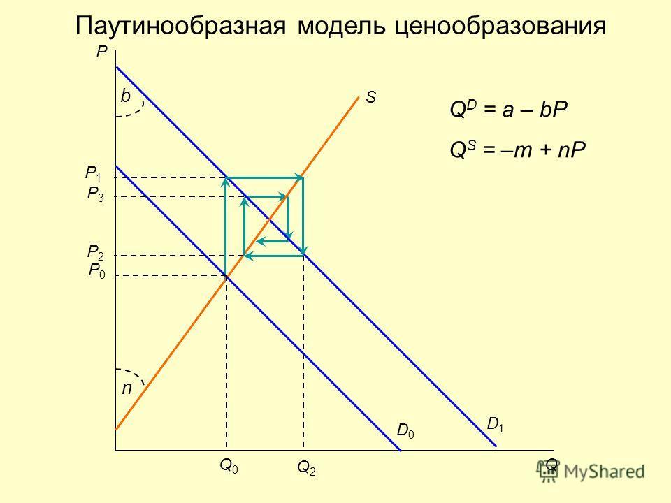 Паутинообразная модель ценообразования D1D1 P1P1 P Q S D0D0 P0P0 Q0Q0 Q2Q2 P2P2 P3P3 n b Q D = a – bP Q S = –m + nP