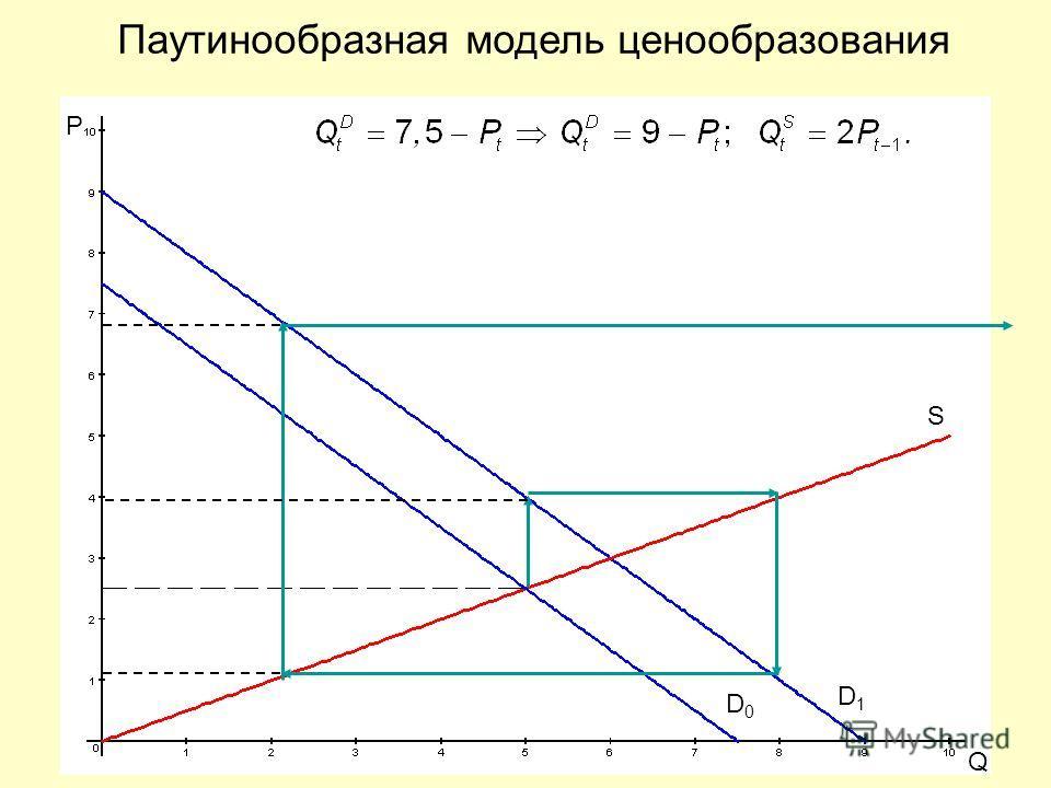 P Q S D0D0 D1D1 Паутинообразная модель ценообразования