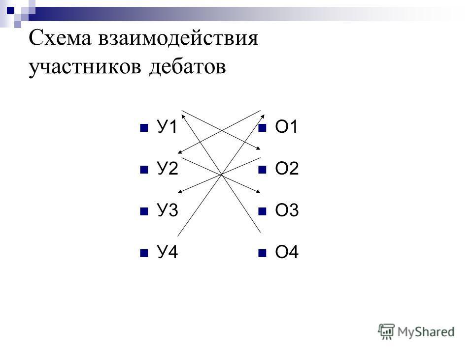 Схема взаимодействия участников дебатов У1 У2 У3 У4 О1 О2 О3 О4