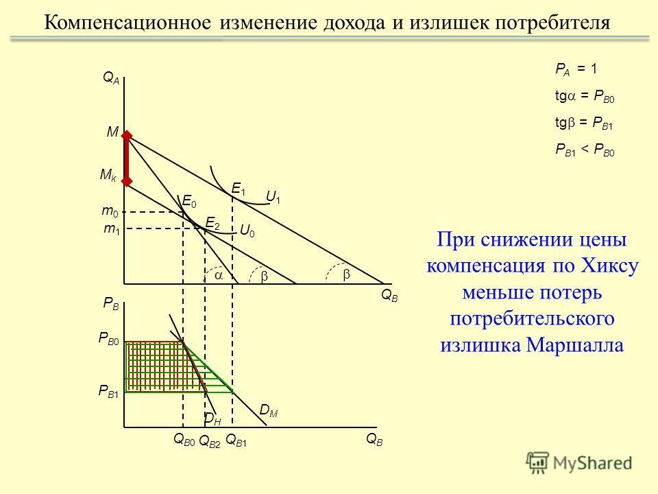 E0E0 QAQA M QBQB m0m0 U0U0 DMDM QBQB PBPB PB1PB1 QB1QB1 P A = 1 tg = P B0 tg = P B1 P B1 < P B0 Компенсационное изменение дохода и излишек потребителя QB0QB0 PB0PB0 QB2QB2 При снижении цены компенсация по Хиксу меньше потерь потребительского излишка