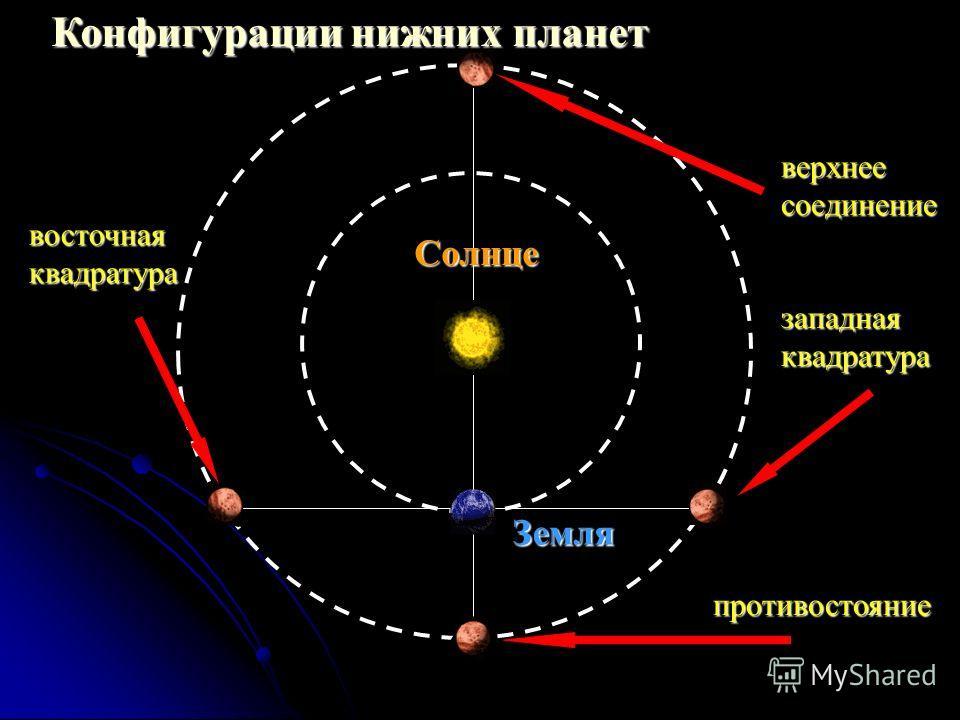 Конфигурации нижних планет Земля Солнце верхнее соединение противостояние западная квадратура восточная квадратура