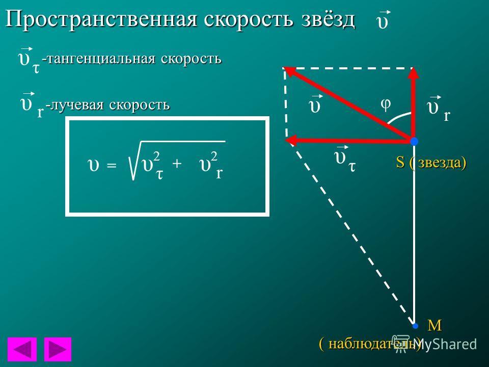 Пространственная скорость звёзд S ( звезда) ( наблюдатель) М υ τ υ r υ φ υ υ τ υ r -тангенциальная скорость -лучевая скорость + υυ τ υ r 22 =
