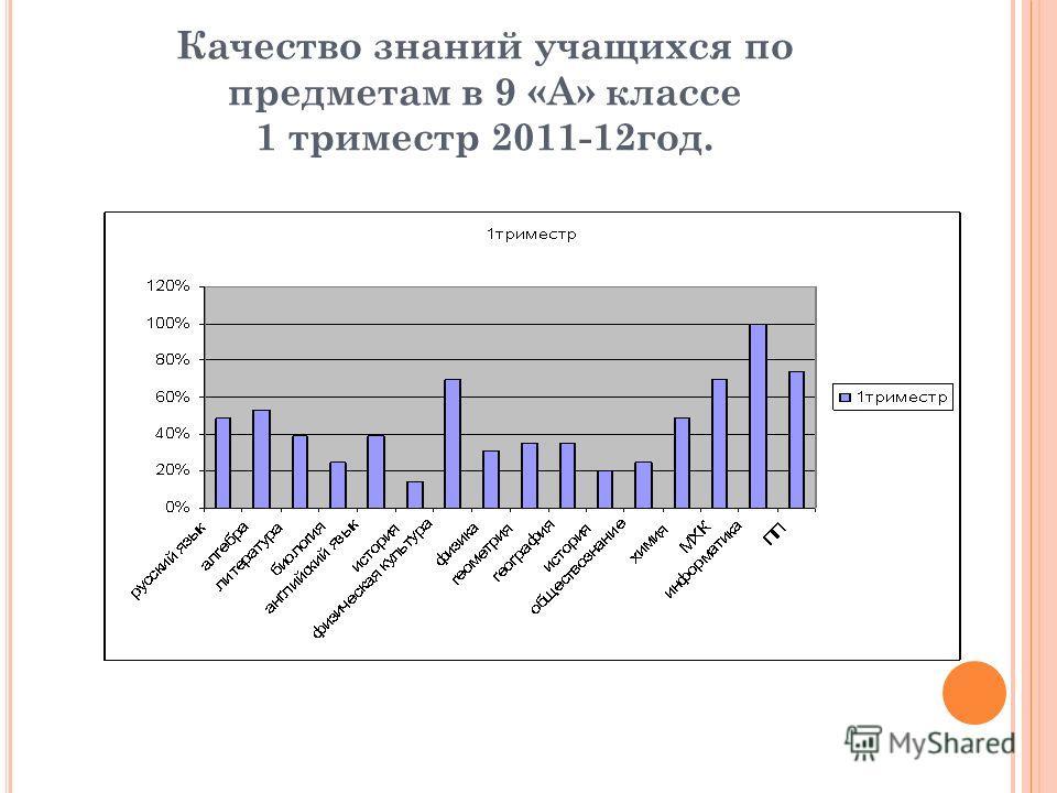 Качество знаний учащихся по предметам в 9 «А» классе 1 триместр 2011-12год.