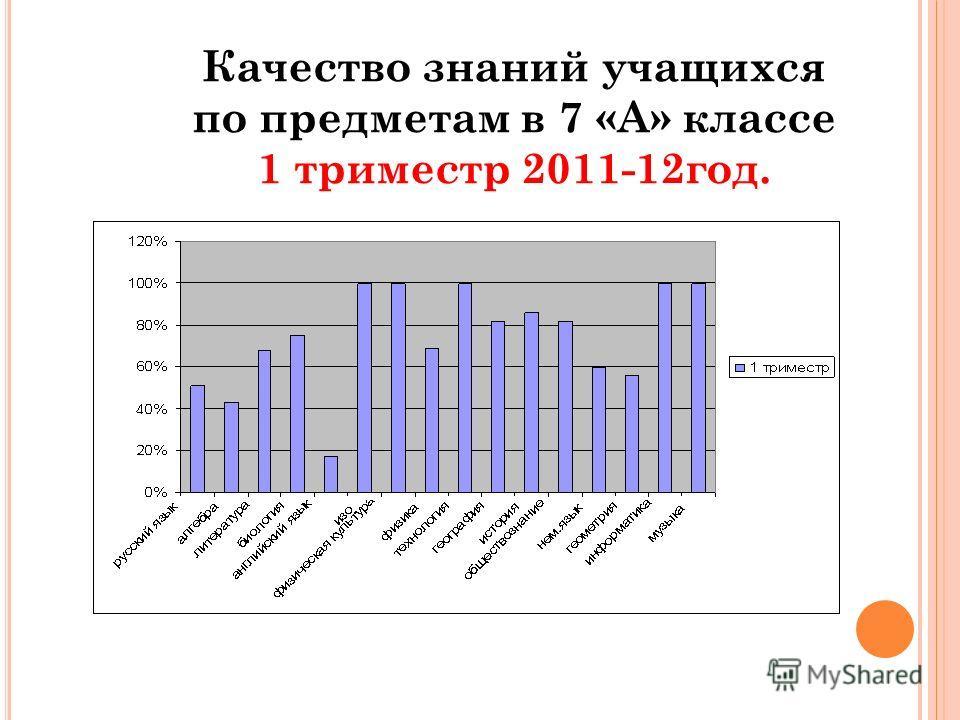 Качество знаний учащихся по предметам в 7 «А» классе 1 триместр 2011-12год.