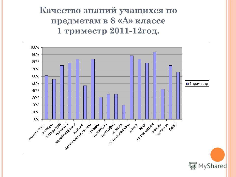Качество знаний учащихся по предметам в 8 «А» классе 1 триместр 2011-12год.
