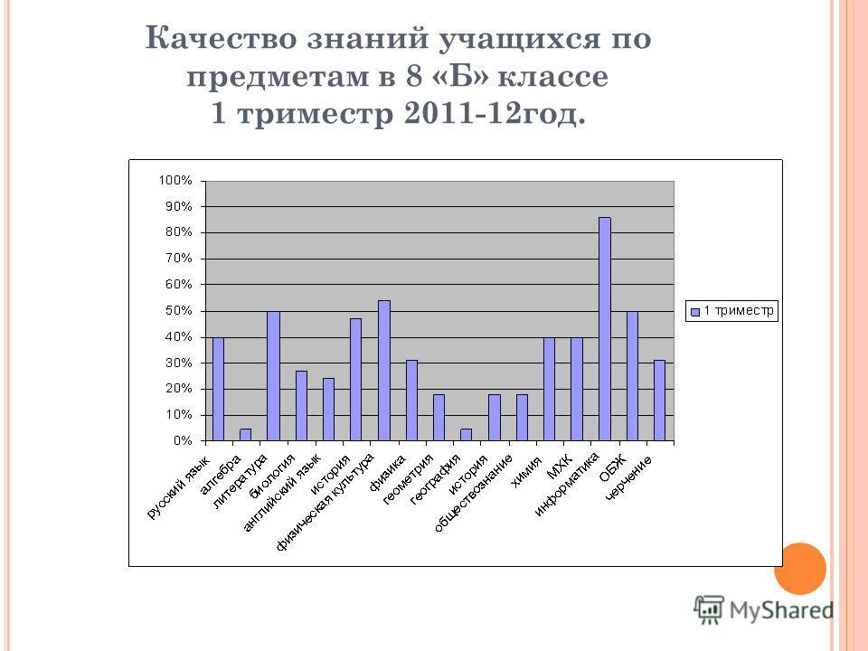 Качество знаний учащихся по предметам в 8 «Б» классе 1 триместр 2011-12год.