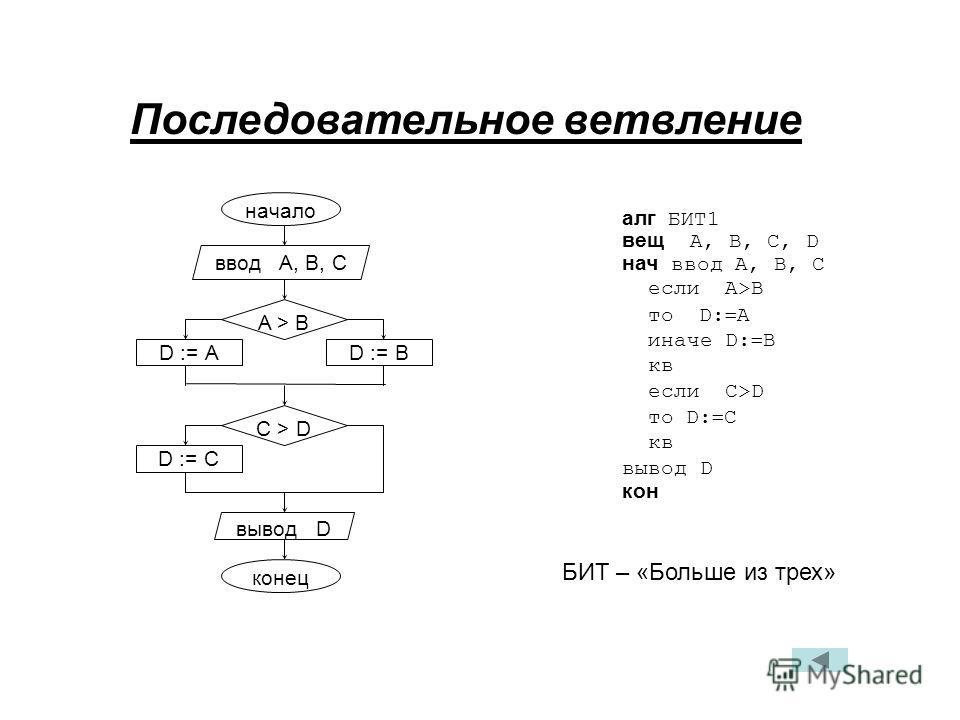 Последовательное ветвление алг БИТ1 вещ А, В, С, D нач ввод А, В, C если A>B то D: A иначе D: B кв если С>D то D: C кв вывод D кон БИТ – «Больше из трех» начало ввод А, В, С конец вывод D D := ВD := А A > В C > D D := C