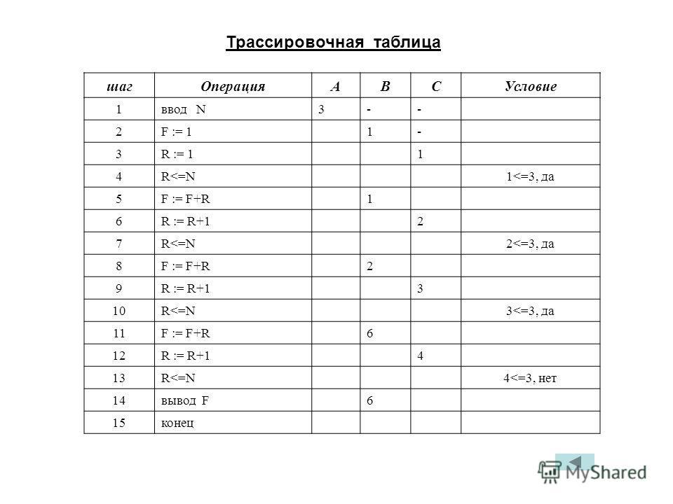 шагОперацияАВСУсловие 1ввод N3-- 2F := 11- 3R := 11 4R