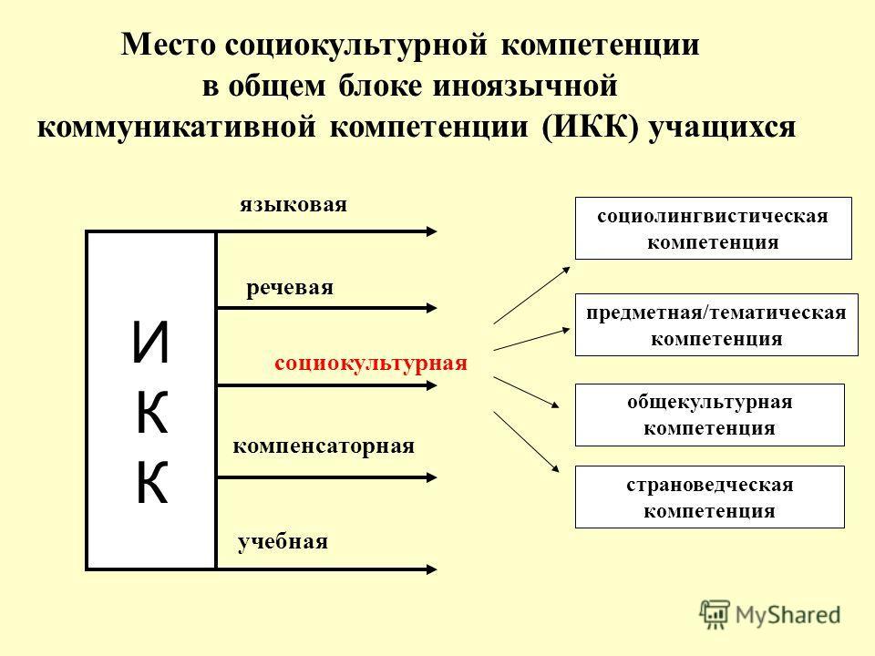 Место социокультурной компетенции в общем блоке иноязычной коммуникативной компетенции (ИКК) учащихся ИККИКК социолингвистическая компетенция предметная/тематическая компетенция общекультурная компетенция страноведческая компетенция социокультурная я
