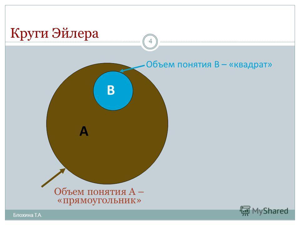 Круги Эйлера Блохина Т.А. 4 А В Объем понятия А – «прямоугольник» Объем понятия В – «квадрат»