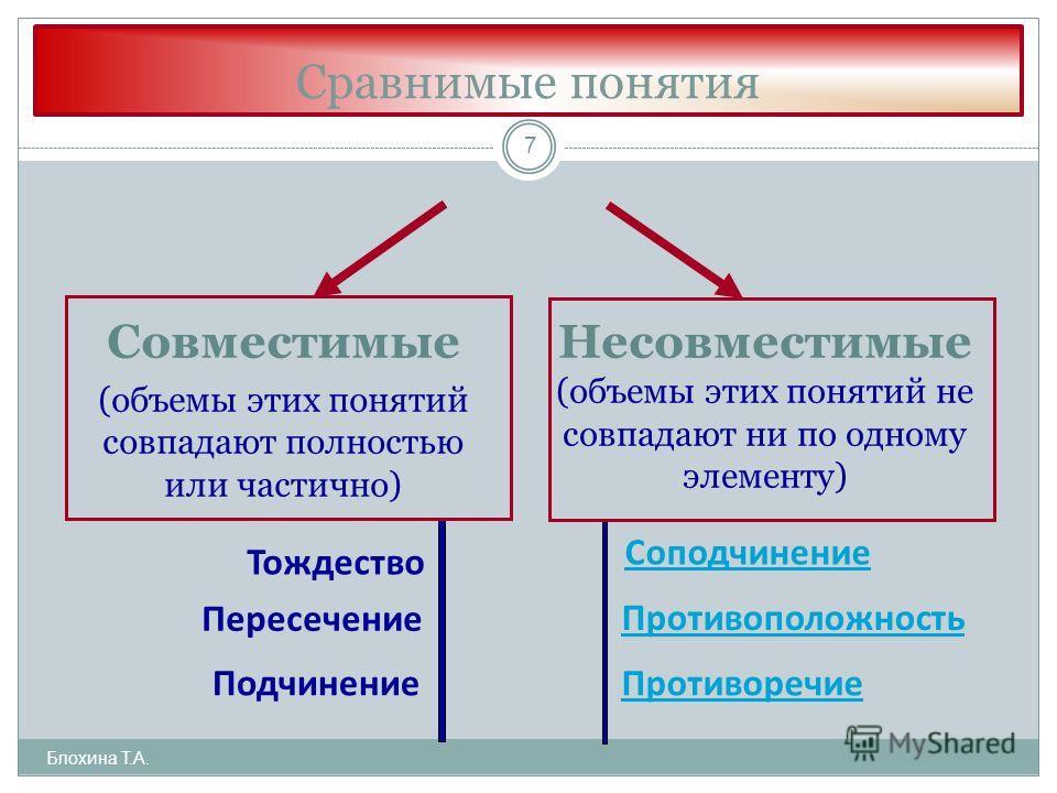 Сравнимые понятия Блохина Т.А. 7 Совместимые (объемы этих понятий совпадают полностью или частично) Несовместимые (объемы этих понятий не совпадают ни по одному элементу) Тождество Пересечение Подчинение Соподчинение Противоположность Противоречие