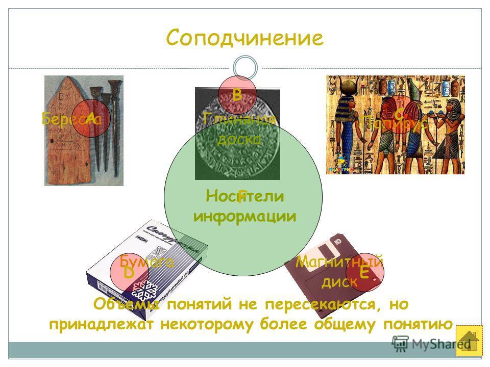 Соподчинение Глиняная доска Береста Папирус БумагаМагнитный диск Носители информации А В С DE F Объемы понятий не пересекаются, но принадлежат некоторому более общему понятию